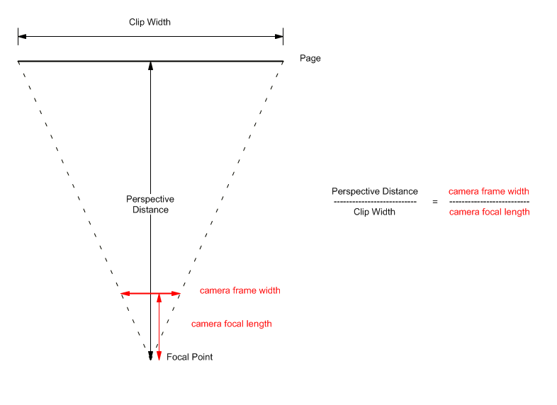 Diagram of the perspective distance